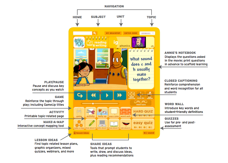 BrainPOP Jr. Getting Started Guide
