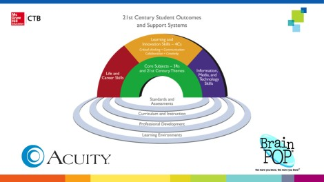 Acuity, BrainPOP and 21st Century Skills
