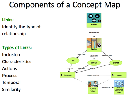 Components of a concept map