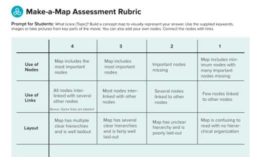 Assessment Tips and Rubric for Concept Maps