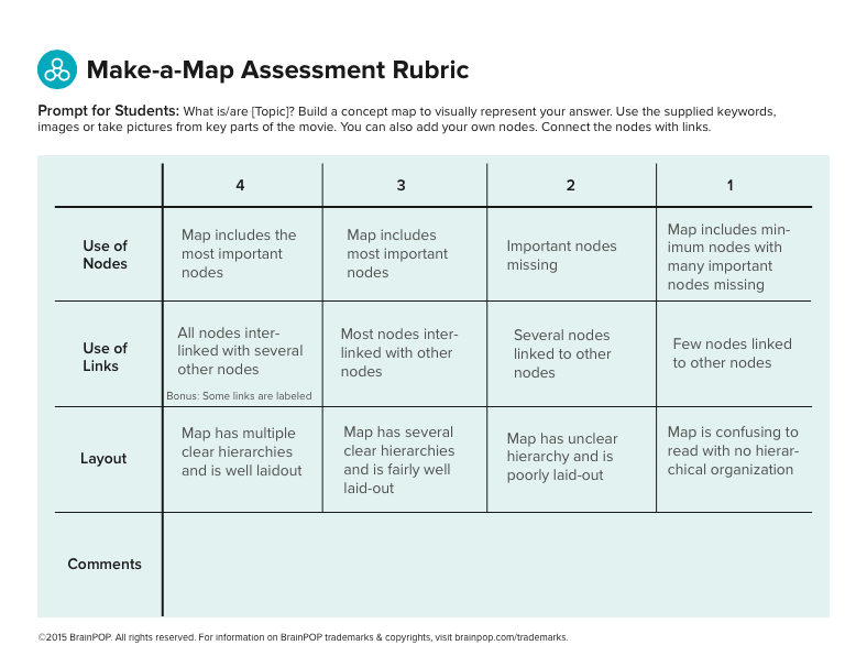 Make a Map Concept Mapping rubric