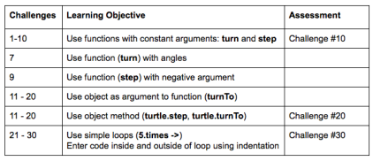 Table that shows the learning objectives of the certain challenges within a game