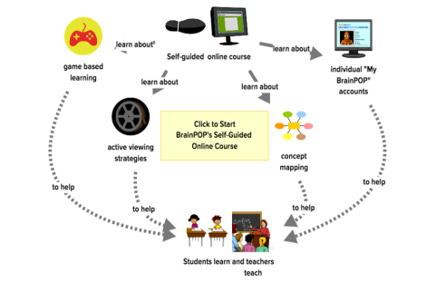 This is a Map that shows what is learned in BrainPOP's free self guided online course