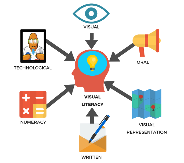 Visual Information is a Fundamental Element in Learning