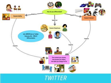 concept map illustrating differentiation