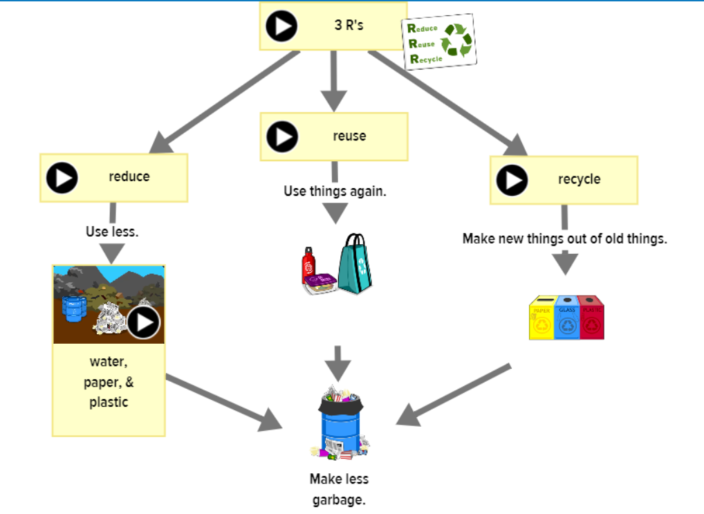 Recycling concept map created with Make-a-Map!