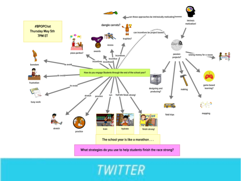 concept map of student engagement
