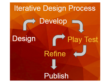 Concept Mapping and the Iterative Design Process