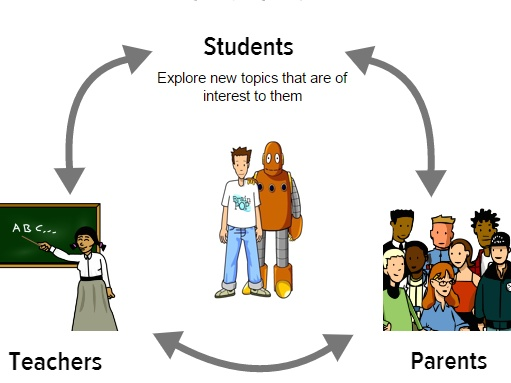 Using BrainPOP Outside the Classroom:  Linking Parents, Students & Teachers Together