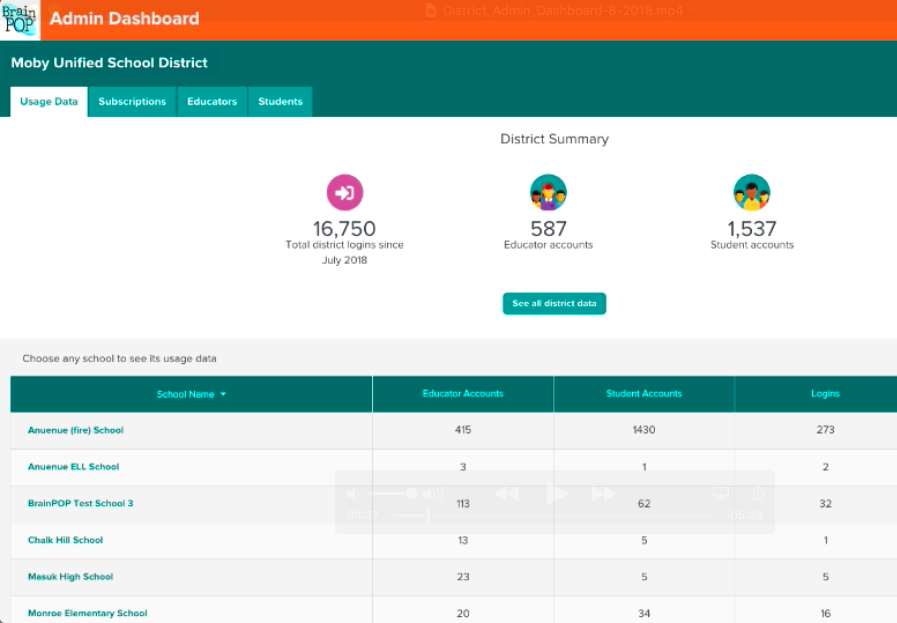 District Admin Dashboard Overview