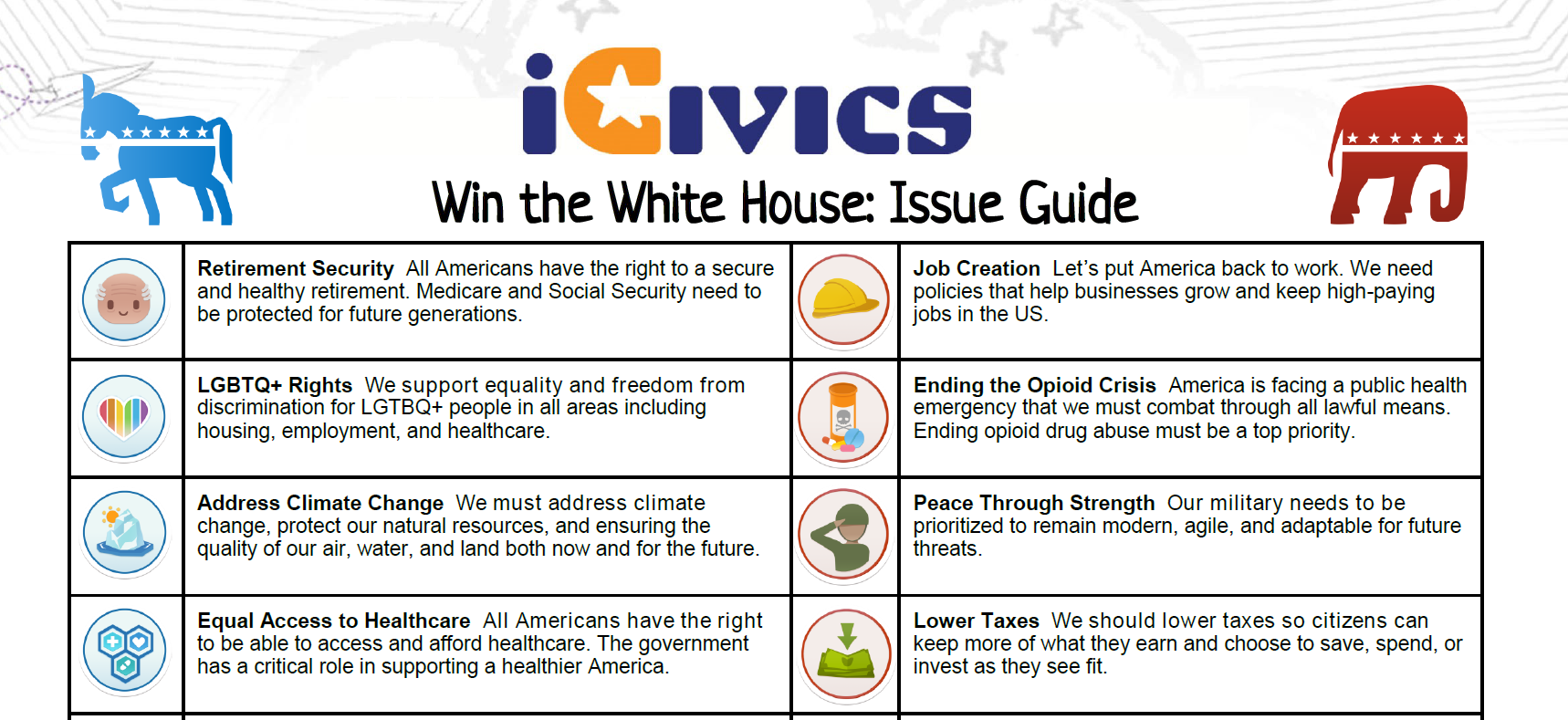 Win the White House 2020 Issue Guide
