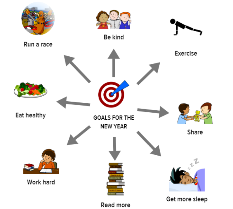 Goal-Setting Vision Board Sample