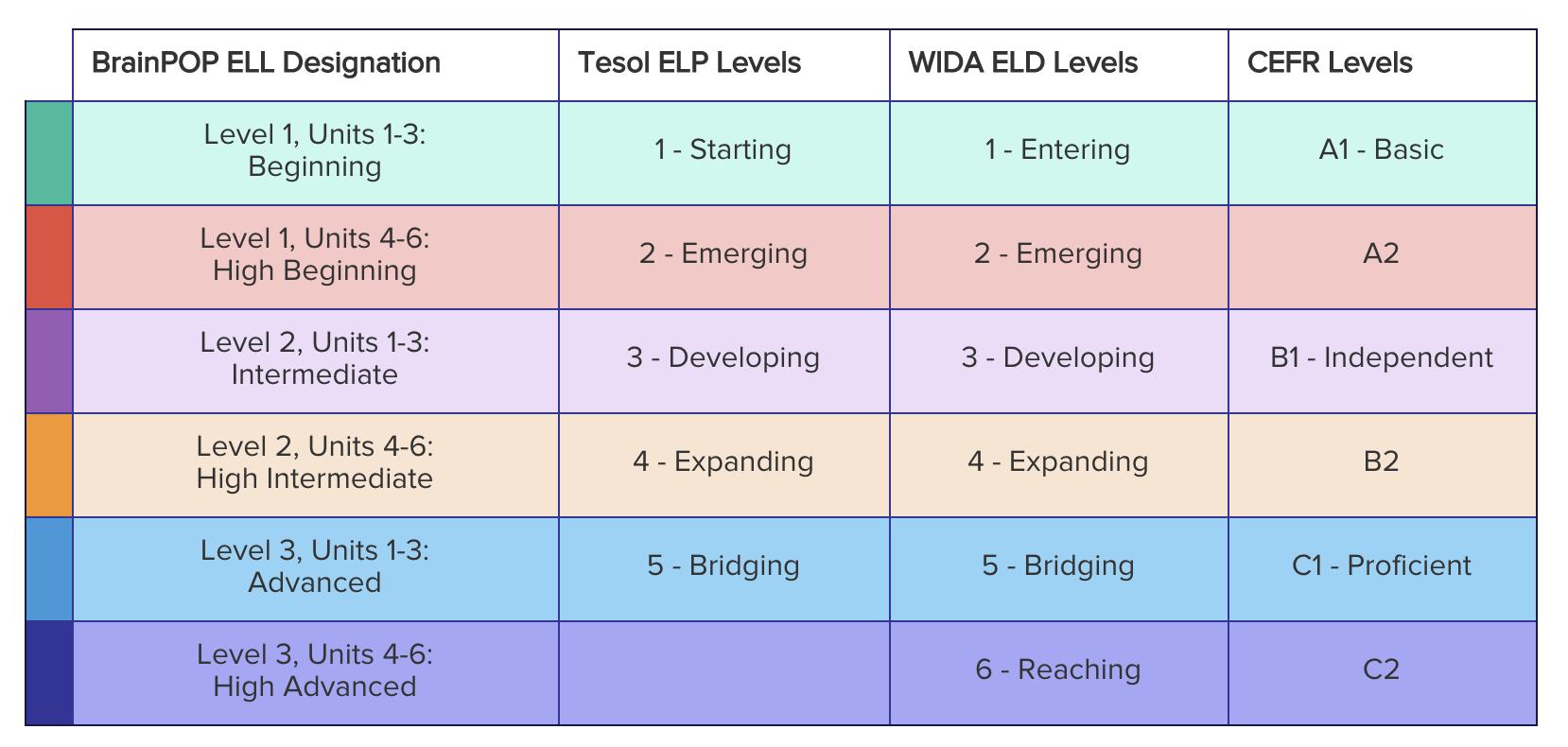 BrainPOP ELL Placement Test Leveling