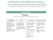 description of modifications for BrainPOP To meet needs of all learners